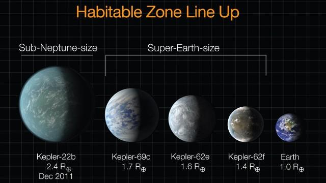 NASA and Kepler satellite - Habitable zone line up #1